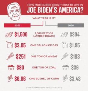 hyperinflation biden