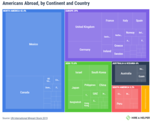 Where American Expats go